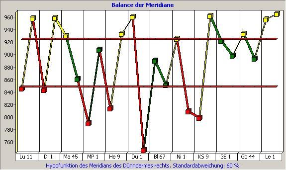 Balancen und Disbalancen im Energiesystem